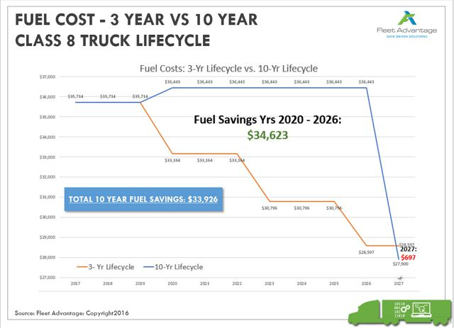 Truck lifecycle comparisons - A picture is worth a thousand words or thousands of dollars