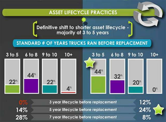 Newer is better - Survey finds newer trucks improve fuel economy, maintenance costs